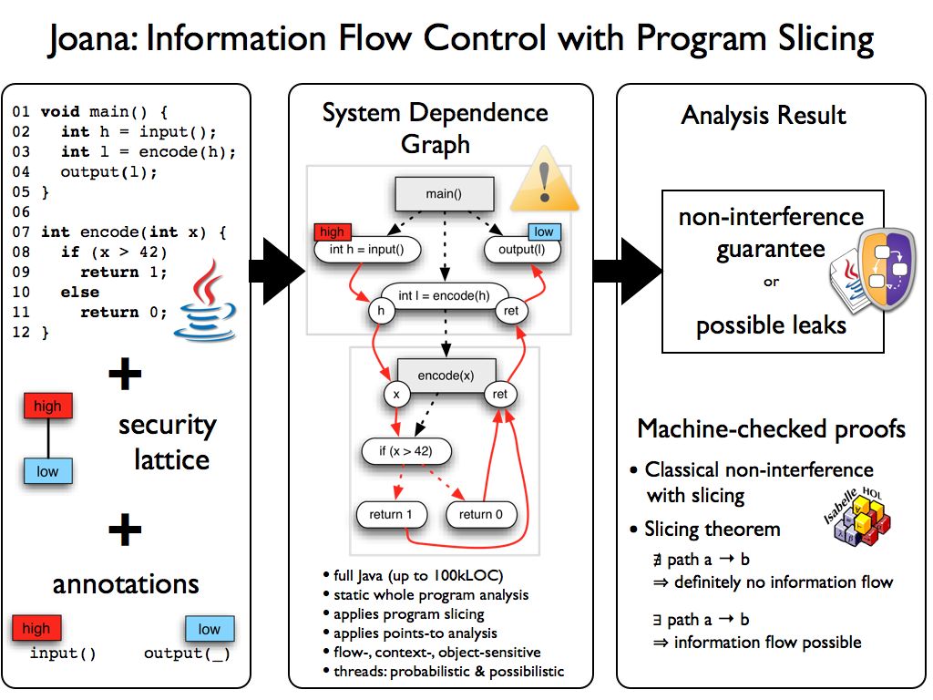 JOANA (Java Object-sensitive ANAlysis) - Information Flow